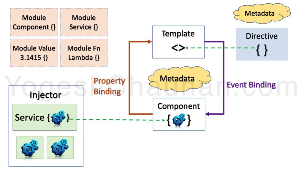A Complete Diagram With Building Blocks Of An Angular Application