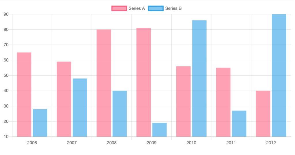 Angular Bar Chart - Yogesh Chauhan's Blog