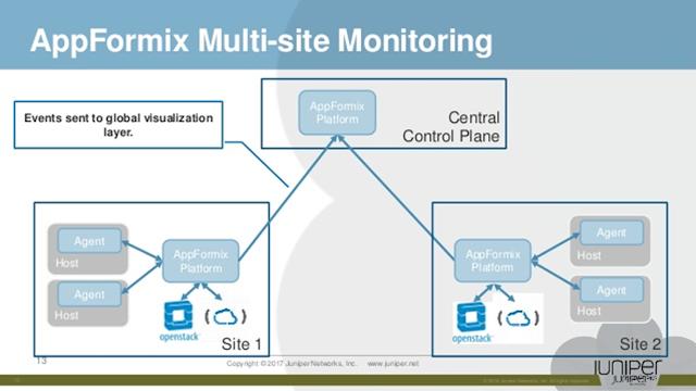 appformix-multi site-monitoring
