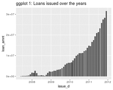 loan-issued-over-the-years