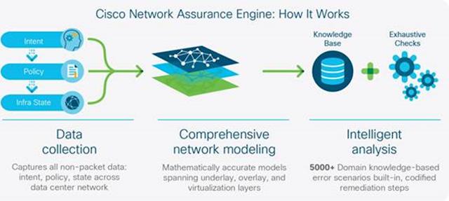 network-assurance-engine