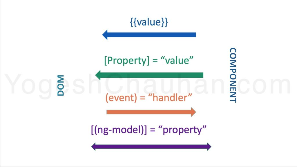 four forms of data binding markup in Angular