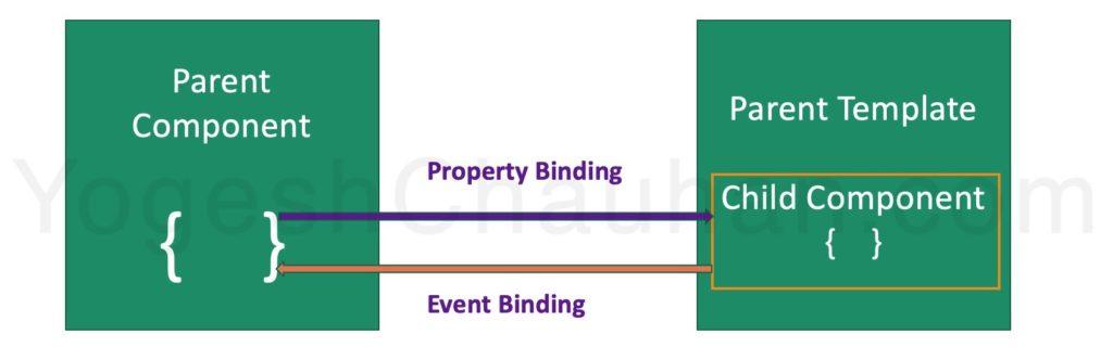 Data binding in Angular