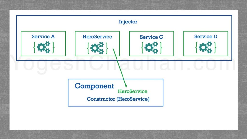 process-of-HeroService-injection-angular